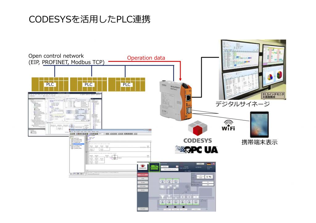 CODESYSによるPLC連携